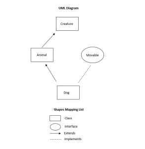 is-a-relation-uml_diagram
