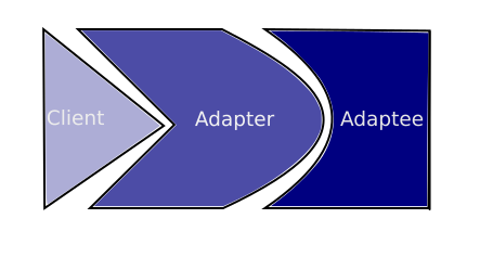 Adapter Pattern Illustration