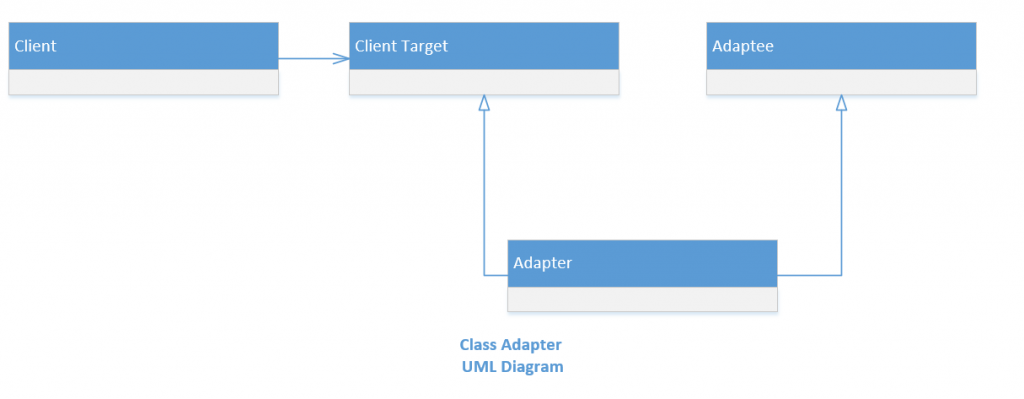 Adapter pattern class adapter uml diagram