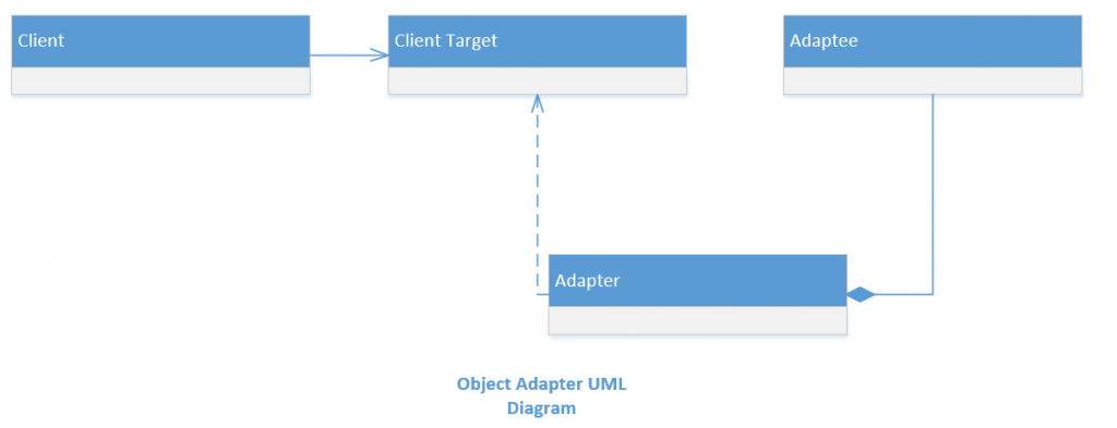 adapter pattern object adapter uml diagram