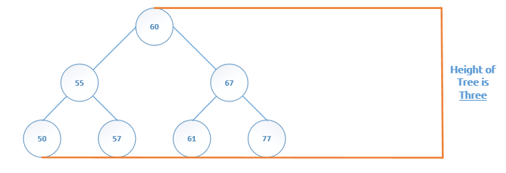 Binary Tree Glossary Height is three
