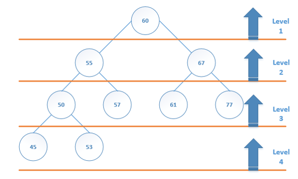 Breadth First Tree Traversal